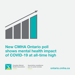 "Picture of graph with ""New CMHA Ontario poll shows mental health impact of COVID-19 at all-time high"""