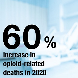 """Box saying """"60% increase in opioid-related deaths in 2020"""""""